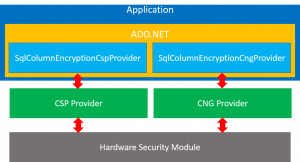 Using Hardware Security Modules with Always Encrypted