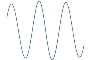 DSP sounds and signals