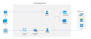 Introducing Azure Spring Cloud: fully managed service for Spring Boot microservices