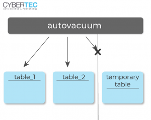 Hans-Juergen Schoenig: What is autovacuum doing to my temporary tables?
