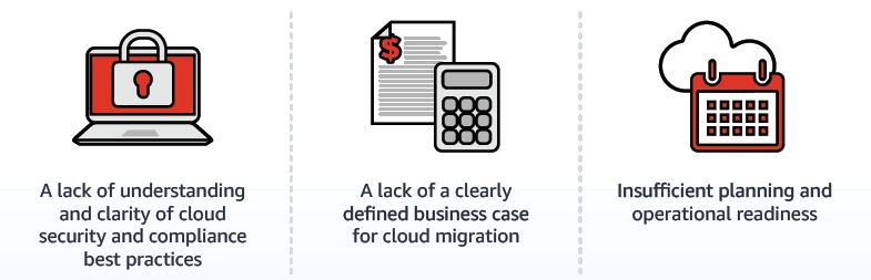 Get migration ready with the AWS Cloud Adoption Readiness Tool