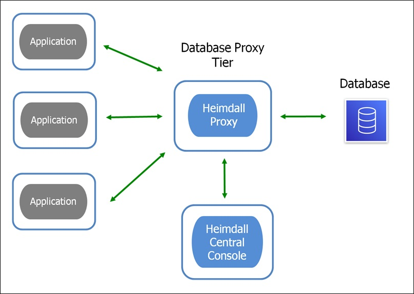 Advanced Connection Pooling with the Heimdall Proxy