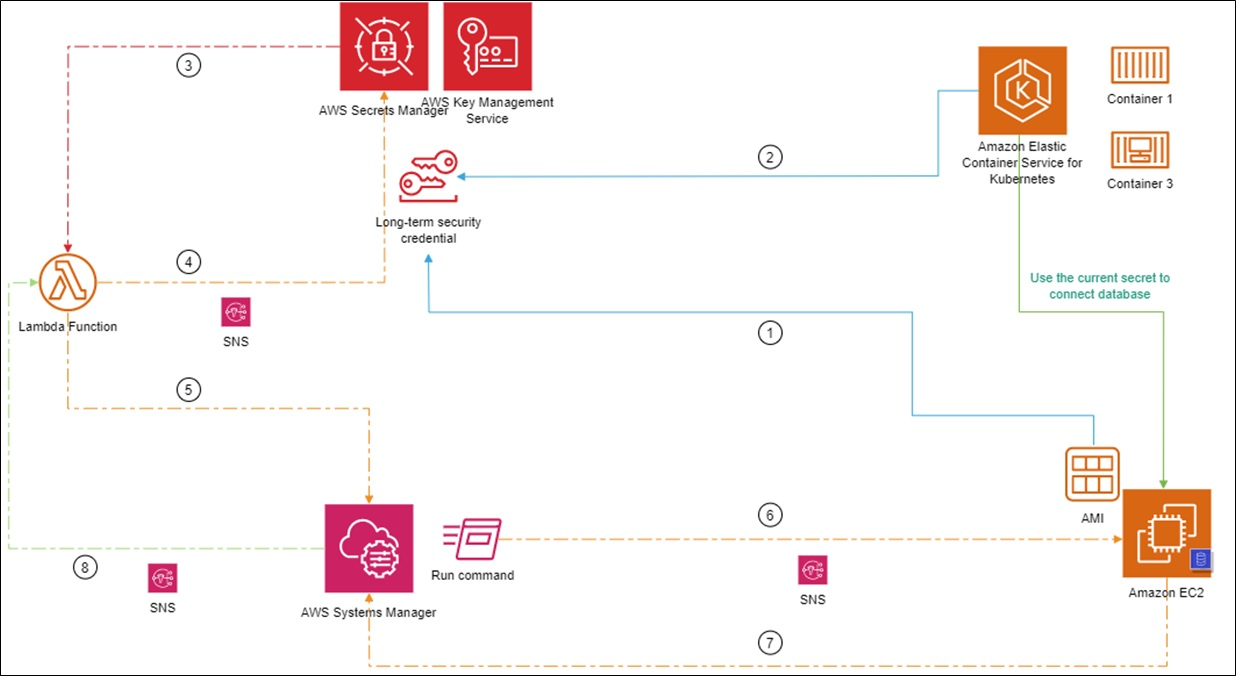 How HeleCloud Used AWS Secrets Manager to Automate Credentials Rotation of MS SQL on Amazon EC2