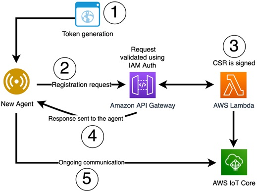 Onboarding and Managing Agents in a SaaS Solution – Using AWS IoT Core