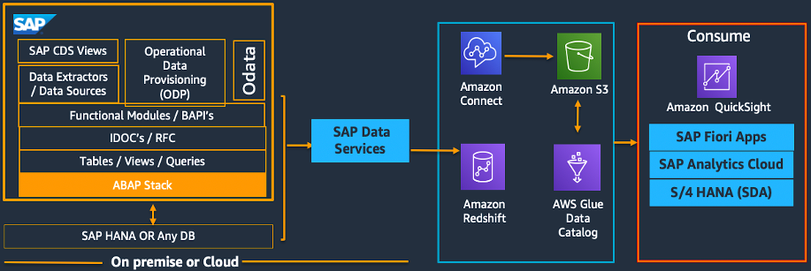 Analytics at scale with Amazon Redshift lake house architecture using data from SAP and Amazon Connect