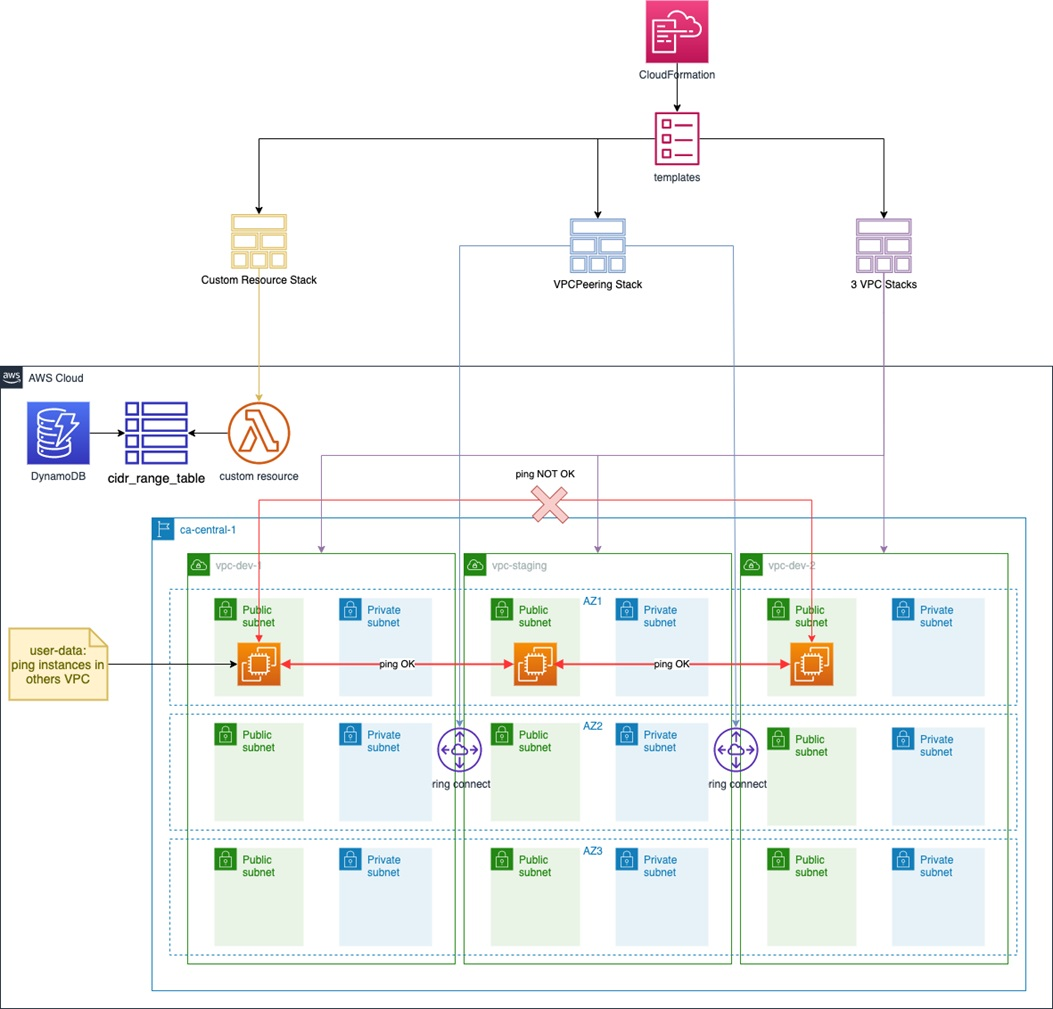 Provisioning a Virtual Private Cloud at Scale with AWS CDK
