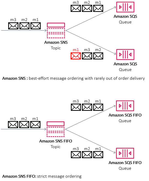 Building event-driven architectures with Amazon SNS FIFO
