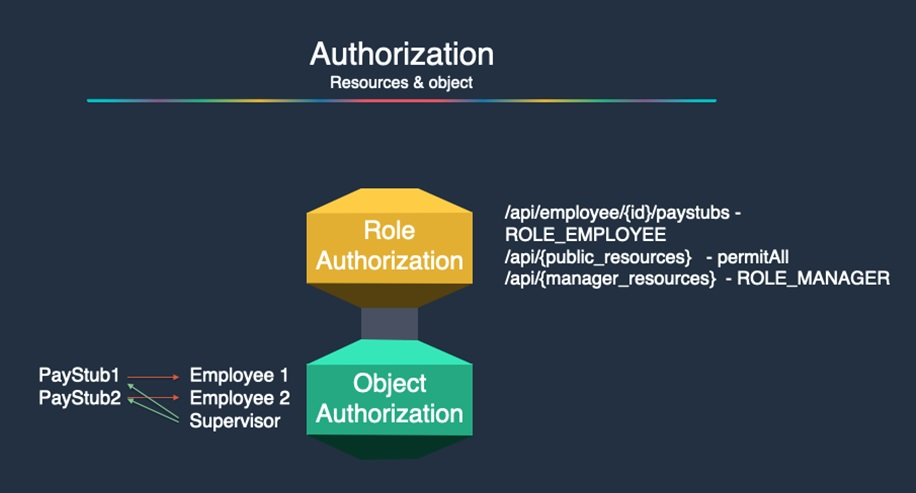 How to Implement Object-Based Authorization in Serverless Applications Using Amazon Cognito