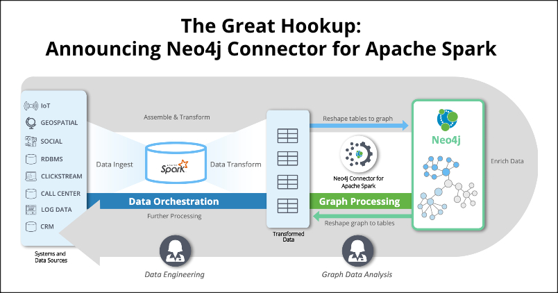 The Great Hookup: Announcing Neo4j Connector for Apache Spark